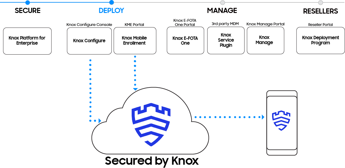 Samsung Knox deploys business mobile devices through Knox Configure and Knox Mobile Enrollment