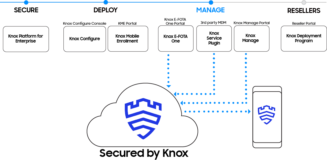 Samsung Knox manages business mobile devices through Knox E-FOTA One, Knox Service Plugin, and Knox Manage