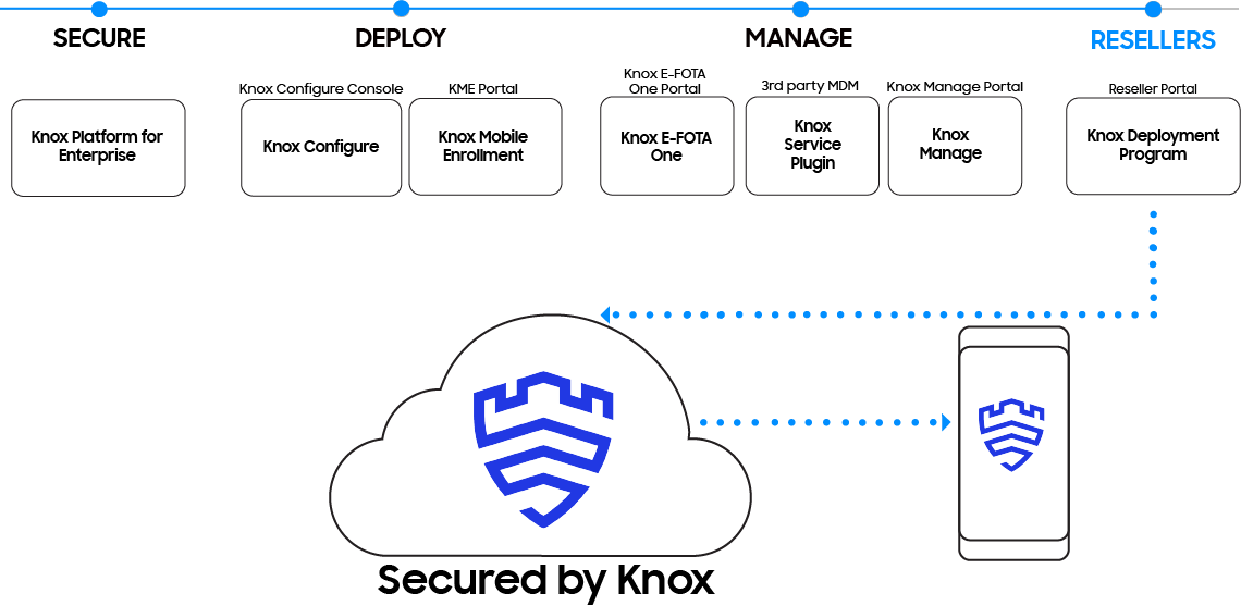 Samsung Knox enables resellers to register enterprise devices through the Knox Deployment Program