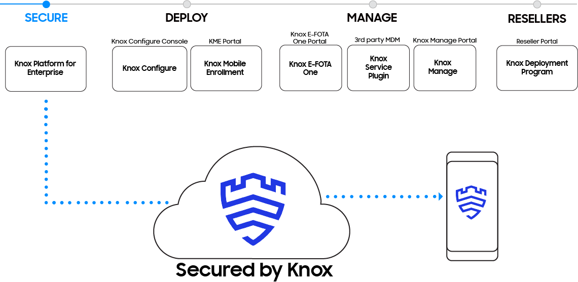 Samsung Knox secures business mobile devices through the Knox Platform for Enterprise