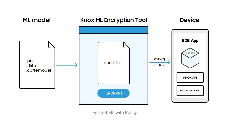 ML model encryption workflow