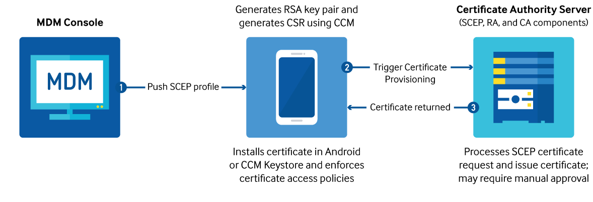 TIMA and Android Keystores
