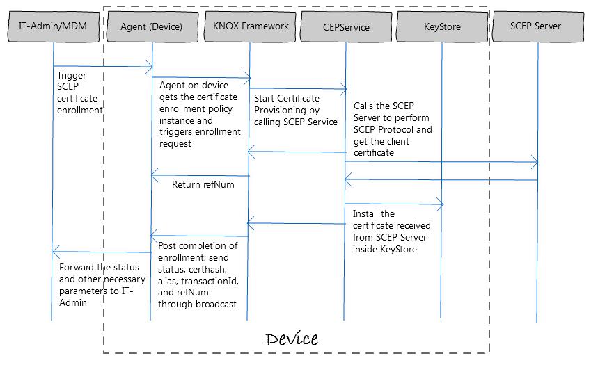 Certificate Enrollment Protocol