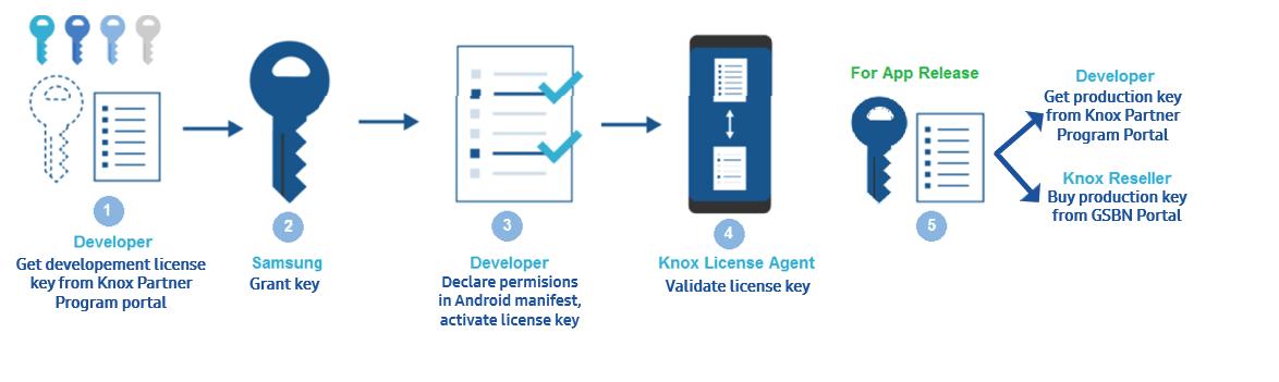 Knox Licenses | Knox 3 2 SDK