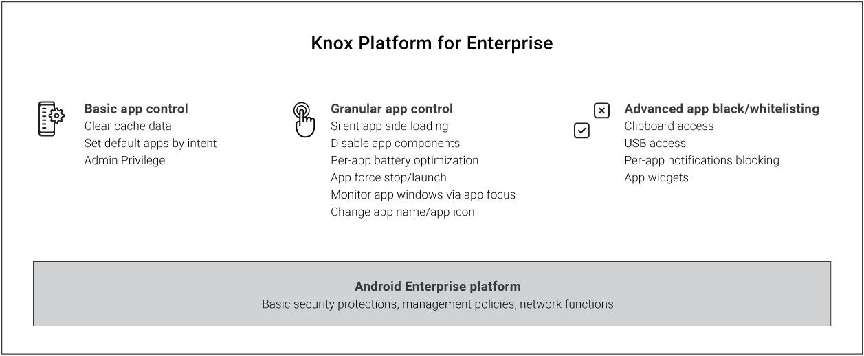 Advanced App Management | Knox Platform for Enterprise White