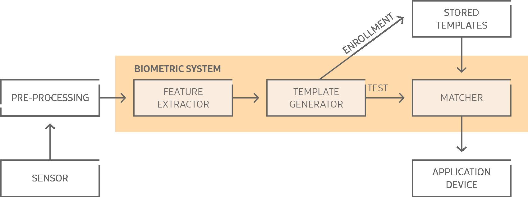 Biometric authentication   Knox Platform for Enterprise