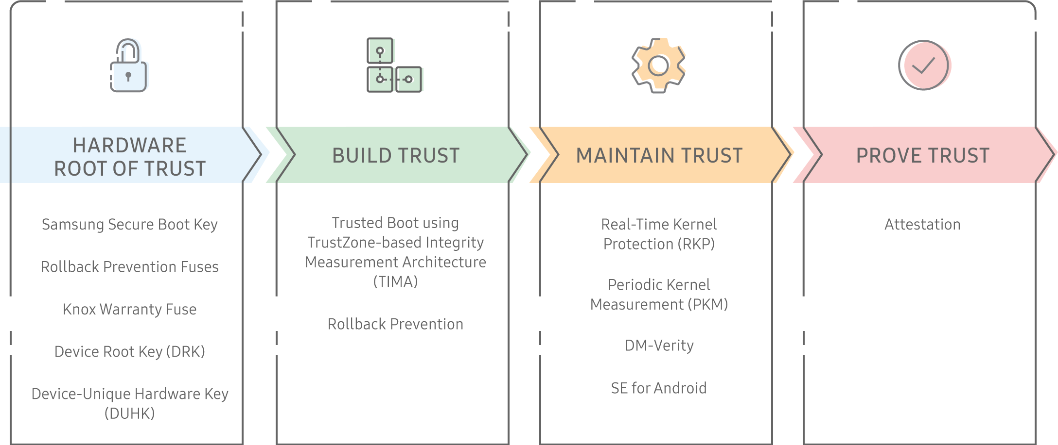 Root of Trust | Knox Platform for Enterprise White Paper