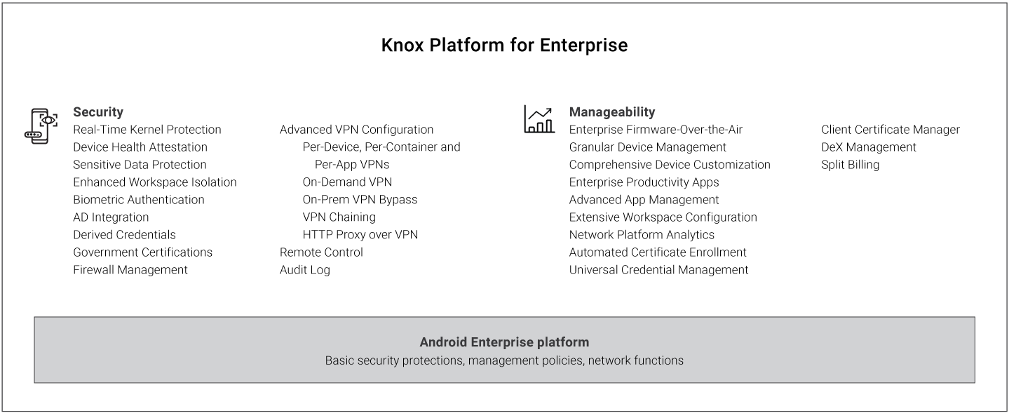 What is Knox Workspace | Knox Platform for Enterprise Admin Guide