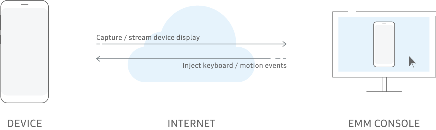 Remote control Knox diagram