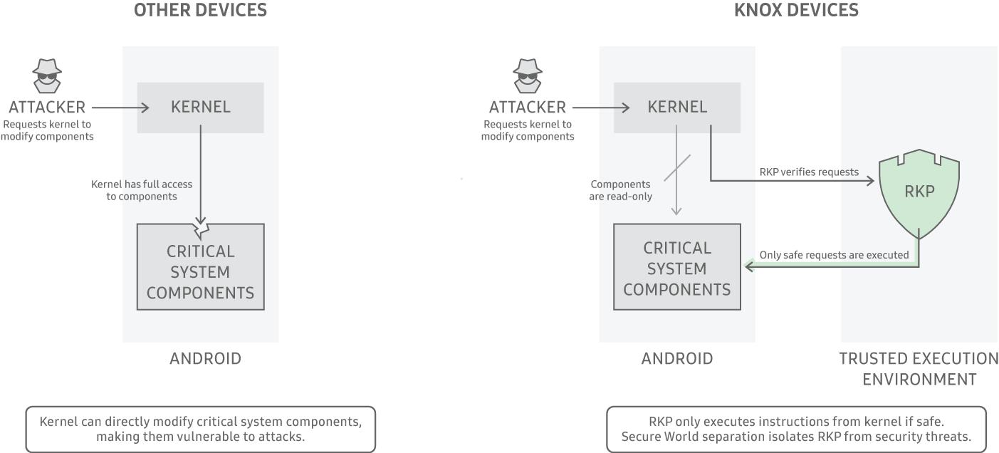 Real-time Kernel Protection   Knox Platform for Enterprise