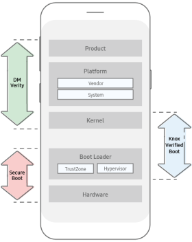 Trusted boot | Knox Platform for Enterprise White Paper